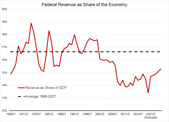 Federal revenue as share of the economy